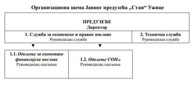 Организациона шема Јавно предузећа